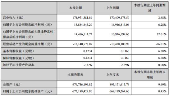 金陵体育2020年上半年净利1588.48万增长6.28% 运输费用及差旅费用下降