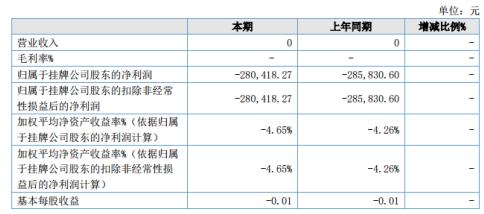 祥云信息2020年上半年亏损28万较上年同期亏损减少