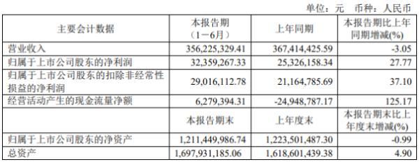 上海沪工2020年上半年净利3235.93万增长27.77% 销售毛利率增加