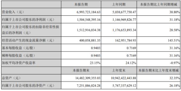 智飞生物2020年上半年净利15.05亿增长31.18% 稳步推动复工复产