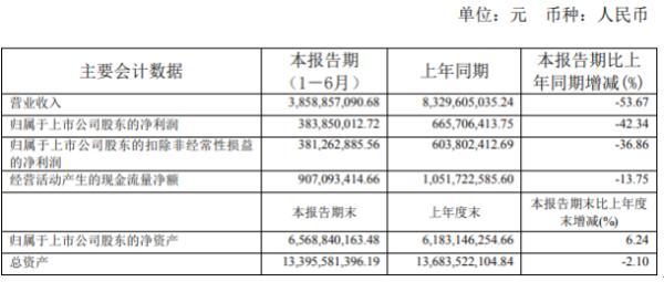 凯乐科技2020年上半年净利3.84亿下滑42.34% 营业收入同比下滑