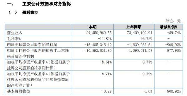 天基新材2020年上半年亏损1640.53万亏损增加 营业收入规模下降