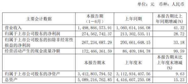 火炬电子2020年上半年净利2.75亿增长28.72% 售规模扩大、营收持续上升