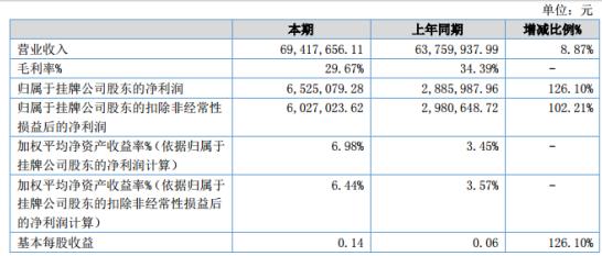 骏创科技2020年上半年净利652.51万增长126.10% 销售收入增长
