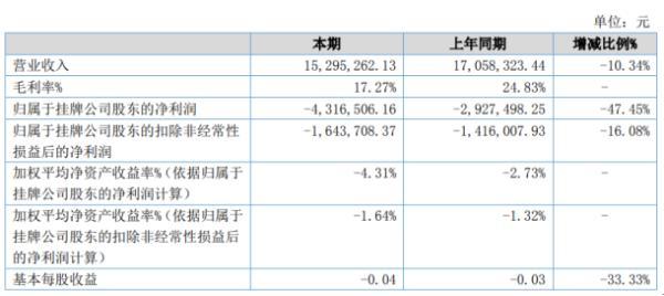顺邦通信2020年上半年亏损431.65万亏损增加 业务量减少