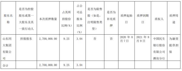 同大股份控股股东同大集团质押270万股 用于为融资提供担保