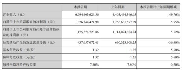 威孚高科2020年上半年净利13.26亿增长5.55% 汽车后处理系统产品销售增长