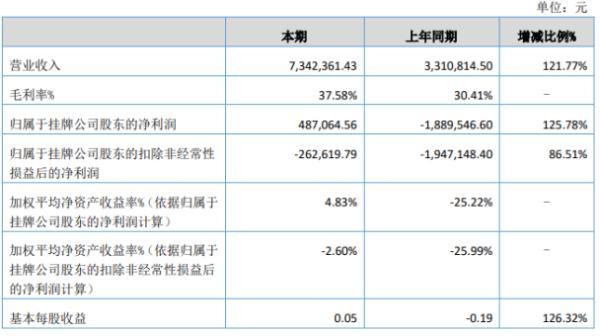 海明科技2020年上半年净利48.71万扭亏为盈 销售订单增加