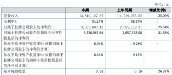 海岳环境2020年上半年净利338.36万增长25.54% 环境治理业务板块收入增加