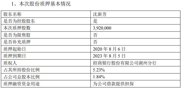东尼电子控股股东沈新芳质押392万股 用于为公司借款提供担保