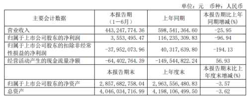 新华网2020年上半年净利355.35万减少96.94% 业务量下降及财务费用增长