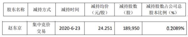 维宏股份股东赵东京减持19万股 套现约460.65万元