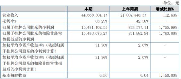 泉欣新材2020年上半年净利1547万增长1756% 高附加值产品销售收入增长