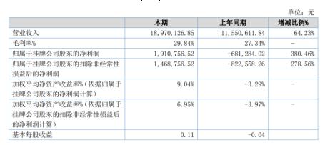 百盈高新2020年上半年净利191.08万扭亏为盈 发展跨境电商销量增加