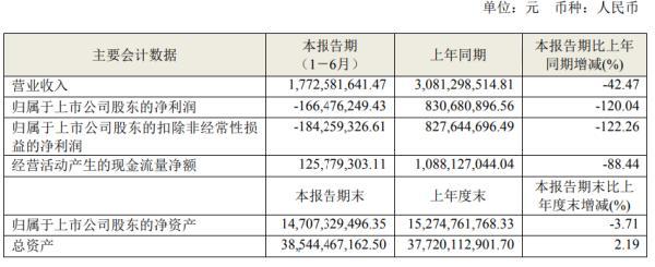 四川成渝2020年上半年亏损1.66亿由盈转亏 通行费收入大幅减少
