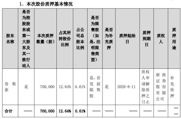 欣锐科技控股股东奇斯泰质押70万股 用于补充质押