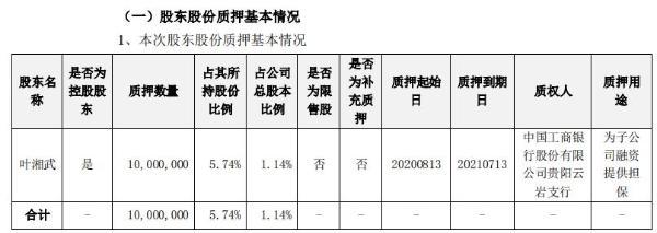 景峰医药控股股东叶湘武质押1000万股 用于子公司融资提供担保