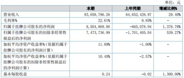 中盛新材2020年上半年净利850.49万同比扭亏为盈 产品销售增加