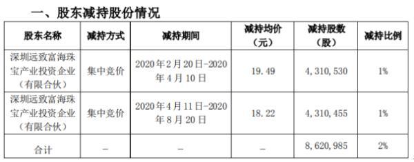 特力A股东远致富海减持862.1万股 套现约1.68亿元