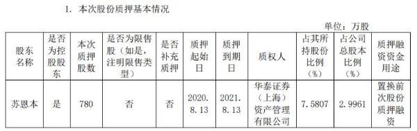 基蛋生物控股股东苏恩本质押780万股 用于置换前次股份质押融资