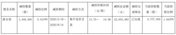 华培动力股东唐全荣减持144.96万股 套现约2265.55万元
