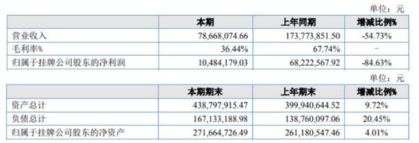 固润科技2020年上半年净利1048.42万下滑84.63% 产品毛利率下降