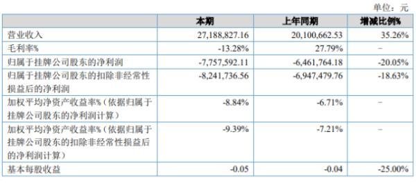 铁强环保2020年上半年亏损775.76万亏损增加 营业成本增加