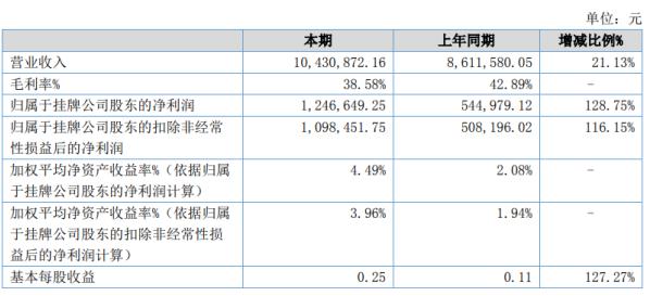 升华感应2020年上半年净利124.66万增长128.75% 其他收益同比增长