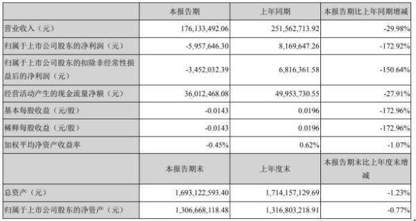 利德曼2020年上半年亏损595.76万由盈转亏 常规门诊检验量同比减少