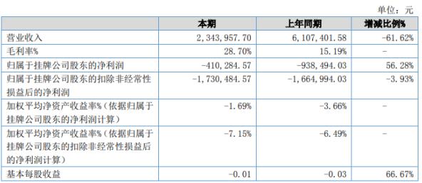 维尔福2020年上半年亏损41.03万 较上年同期亏损减少
