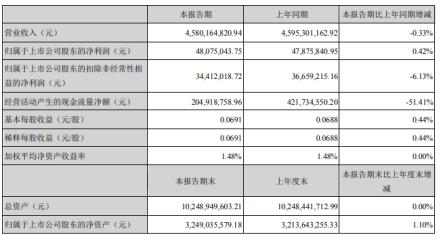 长虹华意2020年上半年净利4807.5万增长0.42% 母公司与加西贝拉营收增长