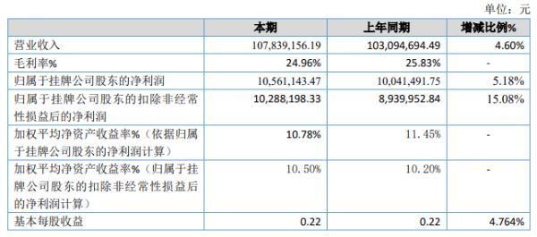 朗昇电气2020年上半年净利1056.11万增长5.18% 销售收入增加
