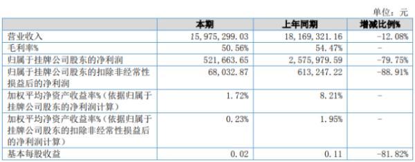 肯特智能2020年上半年净利52.17万下滑79.75% 终端产品销量下降