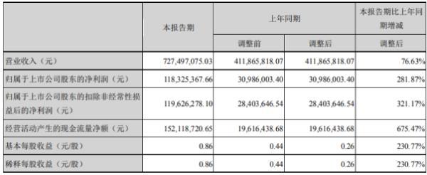 锦浪科技2020年上半年净利1.18亿增长282% 国内外市场占有率持续增加