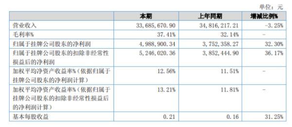 硅普搪瓷2020年上半年净利498.89万增长32.3% 热水器釉项目利润增加