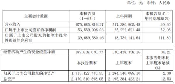 海天精工2020年上半年净利5356万增长52% 公司订单增加