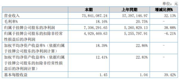 赢时物业2020年上半年净利730.63万增长38.88% 增加管理面积形成收入增加