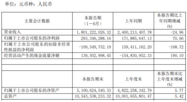 华胜天成2020年上半年净利2.93亿增长70.66% 营业成本下滑