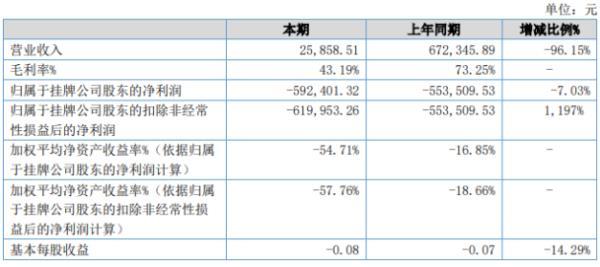 鼎商动力2020年上半年亏损59.24万亏损增加 业务量减少