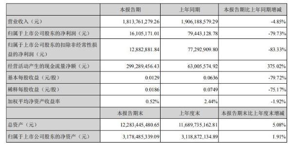 洪涛股份2020年上半年净利1610.52万减少80% 整体经营业绩同比下滑