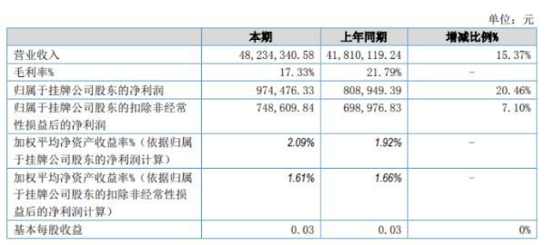 北漠股份2020年上半年净利97.45万增长20.46% 业务量增加及运营费用减少