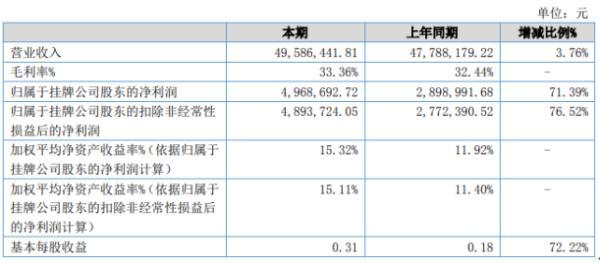 天翔新材2020年上半年净利496.87万增长71.39% 研发费用投入减少