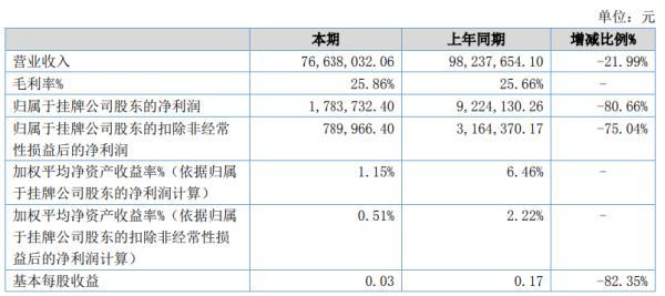 哥俩好2020年上半年净利178.37万下滑80.66% 营收下降及财务费用增加