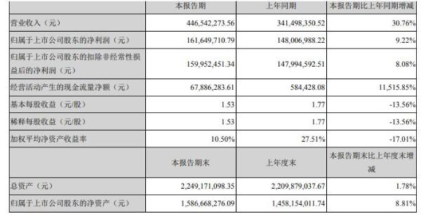 帝尔激光2020年上半年净利1.62亿增长9% 主营业务快速增长
