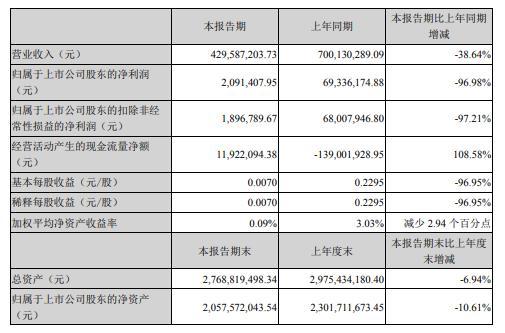 兴业科技2020年上半年净利209.14万减少97% 国内外订单大范围取消