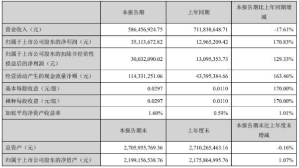华仁药业2020年上半年净利3511万增长171% 各项业务逐步恢复