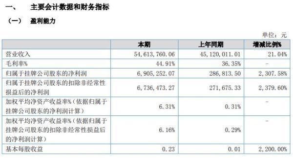 兴华设计2020年上半年净利690.53万增长2308% 政府给予社保减征优惠政策