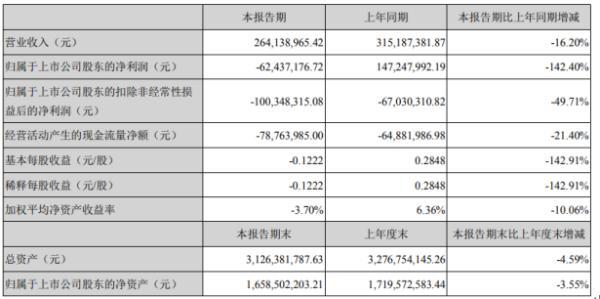 东土科技2020年上半年亏损6243.72万由盈转亏 公司订单交付延迟