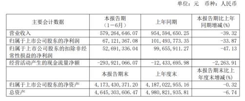 古越龙山2020年上半年净利6712万减少34% 公司产品销售压力较大