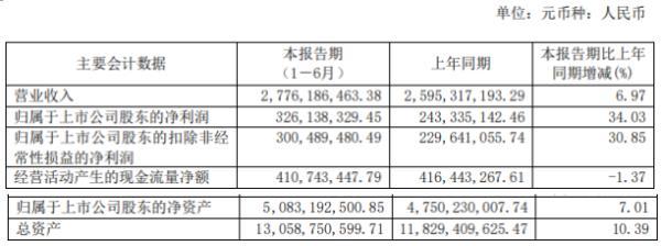 洪城水业2020年上半年净利3.26亿增长34.03% CNG销售增长